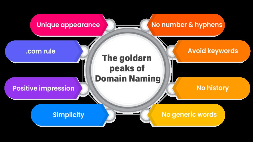 The goldarn peaks of Domain Naming