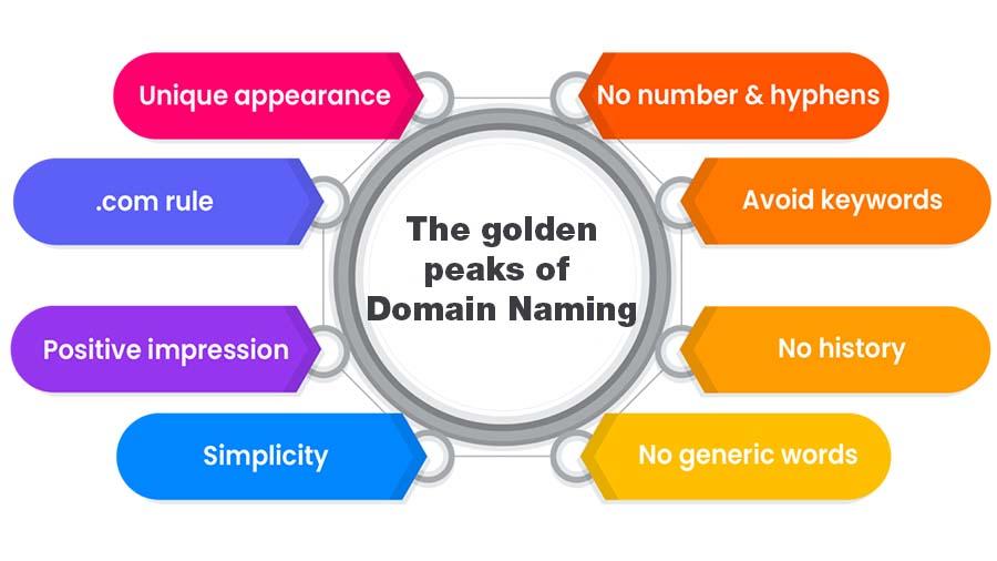 The-goldarn-peaks-of-Domain-Naming